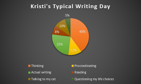 kristis-typical-writing-day-pie-chart